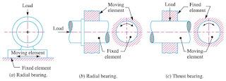 radial bearing, thrust bearing, radial and thrust bearing