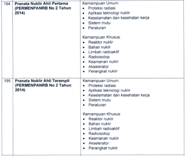 kisi kisi materi skb Pranata Nuklir Ahli Pertama dan Terampil formasi cpns tahun 2021 tomatalikuang.com