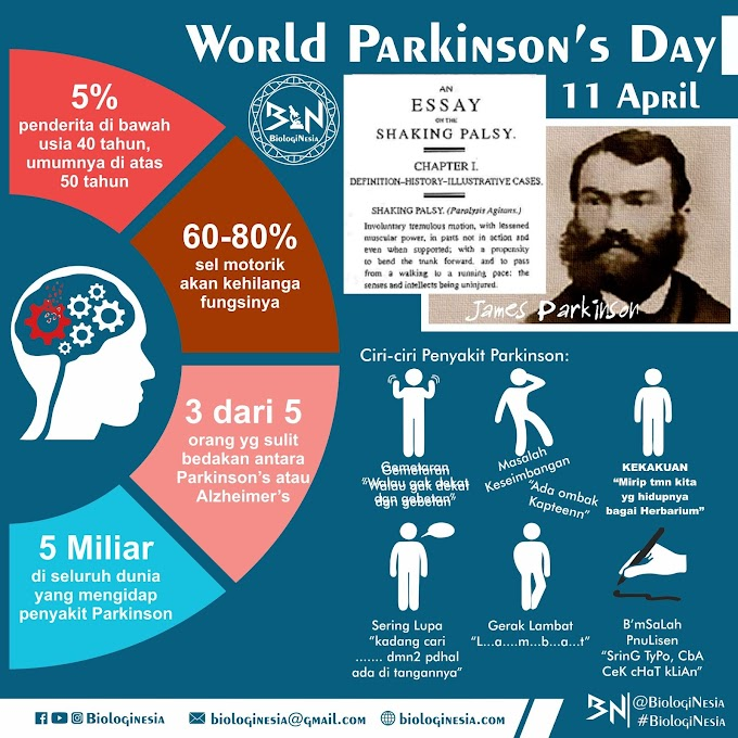 11 April: Hari Parkinson internasional