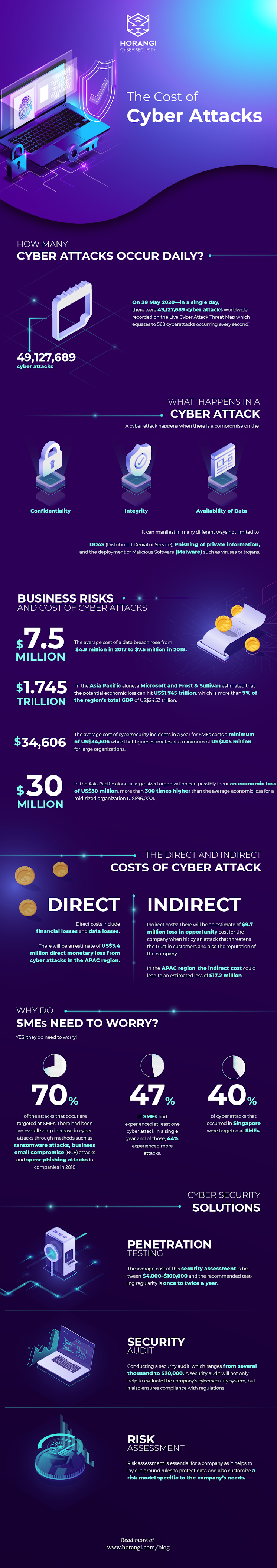 The Cost of Cyber Attacks #infographic