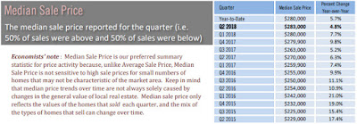 Sarasota single family 2nd quarter median sales price