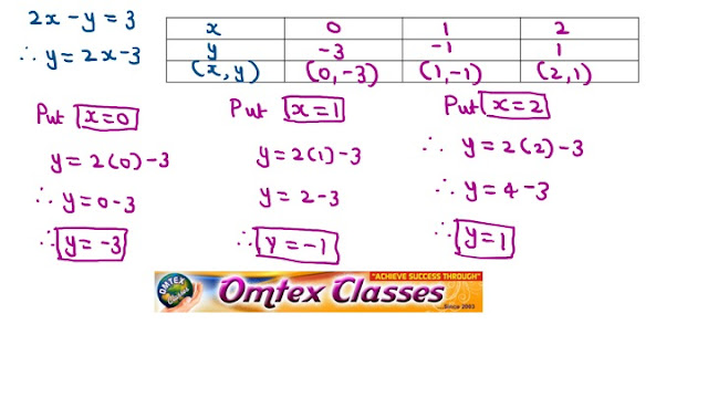 3x – y = 2; 2x – y = 3. Solve the following simultaneous equations graphically