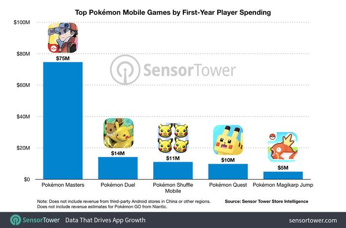 Pokémon Masters Receita