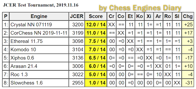 JCER (Jurek Chess Engines Rating) tournaments - Page 20 2019.11.16.JCERTestTournamentScid.html