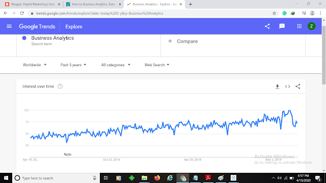 Google trends Graph for Business Analytics