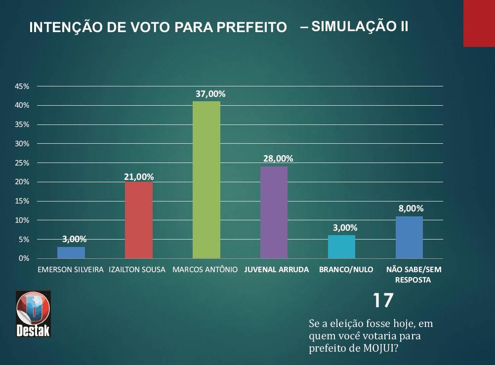 Mojuí dos Campos pesquisa eleitoral 2020