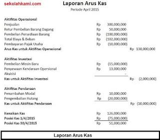 standar laporan keuangan untuk usaha