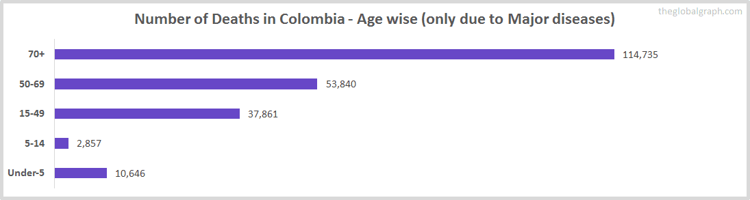 Number of Deaths in Colombia - Age wise (only due to Major diseases)