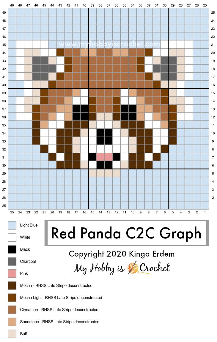 Red Panda C2C Graph