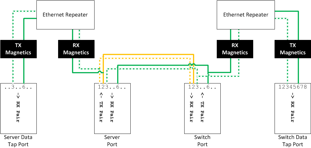fragmentation needed ethernet taps don't get me started wired home network diagram network tap wiring diagram #9