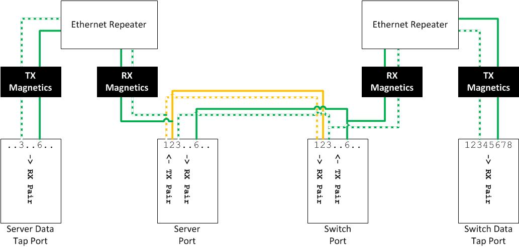 fragmentation needed ethernet taps don\u0027t get me started Dishnet Wiring Diagram