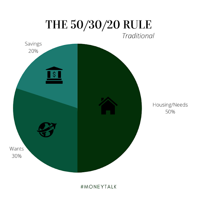 What is the 50/30/20 budget rule