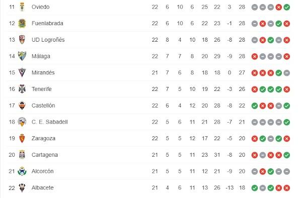 El Málaga acaba el decimocuarto después de cerrar la jornada 22