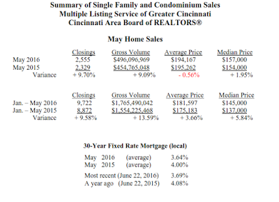 May%2Bsales - May Home Sales Continue to Climb