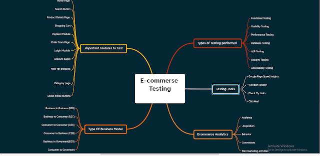 Mindmap for E commerce Testing