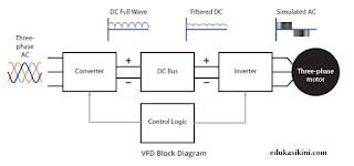 diagram blog VFD