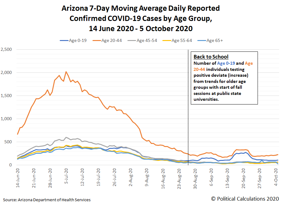 Confirmed COVID-19 Cases in Arizona by Age Group, 3 March 2020 - 5 October 2020