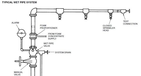 residential fire sprinkler system diagram
