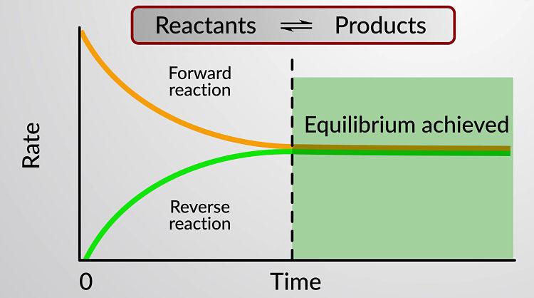 Diagrama de equilibrio químico