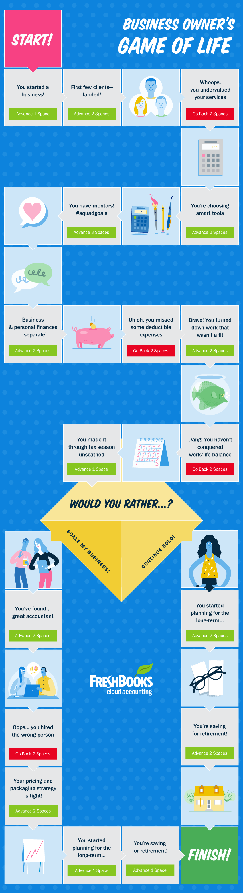 Business Owner's Game of Life #infographic