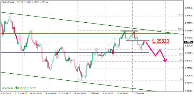 Trading Central GBPUSD H4 (7.15.20) - Forex Trading tutorials for beginners in the Philippines