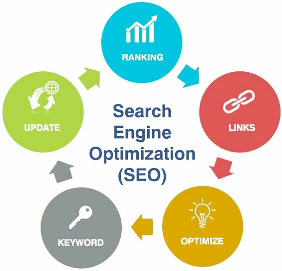 What is SEO ( Search Engine Optimization )