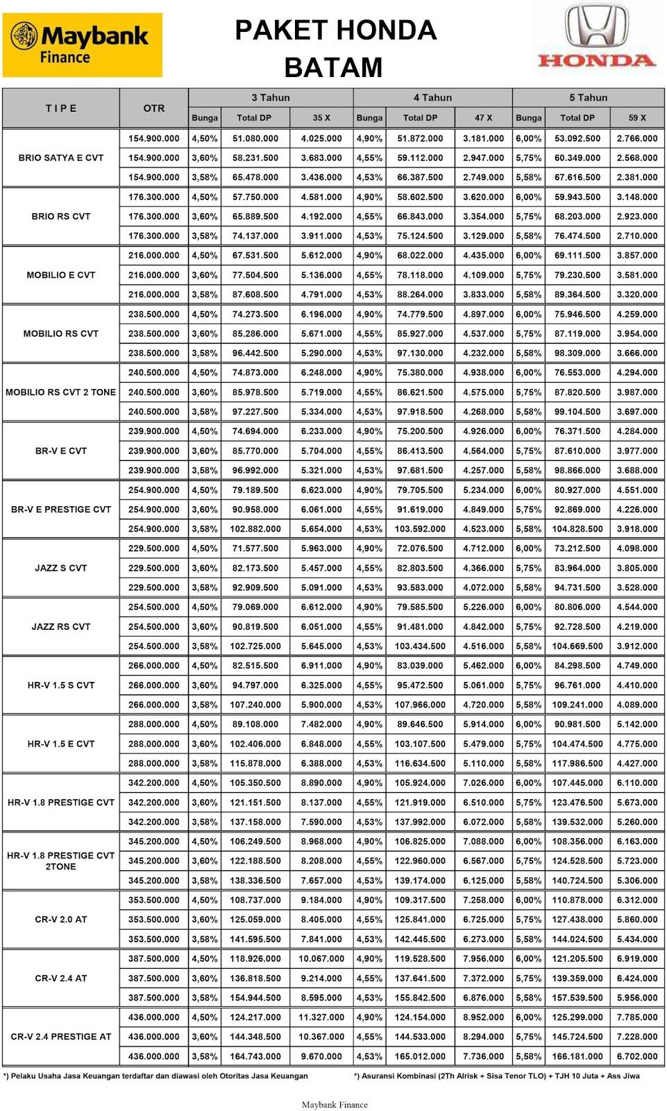 Kelebihan Harga Kredit Honda Brio Perbandingan Harga