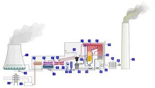 cara-kerja-pltu-batubara