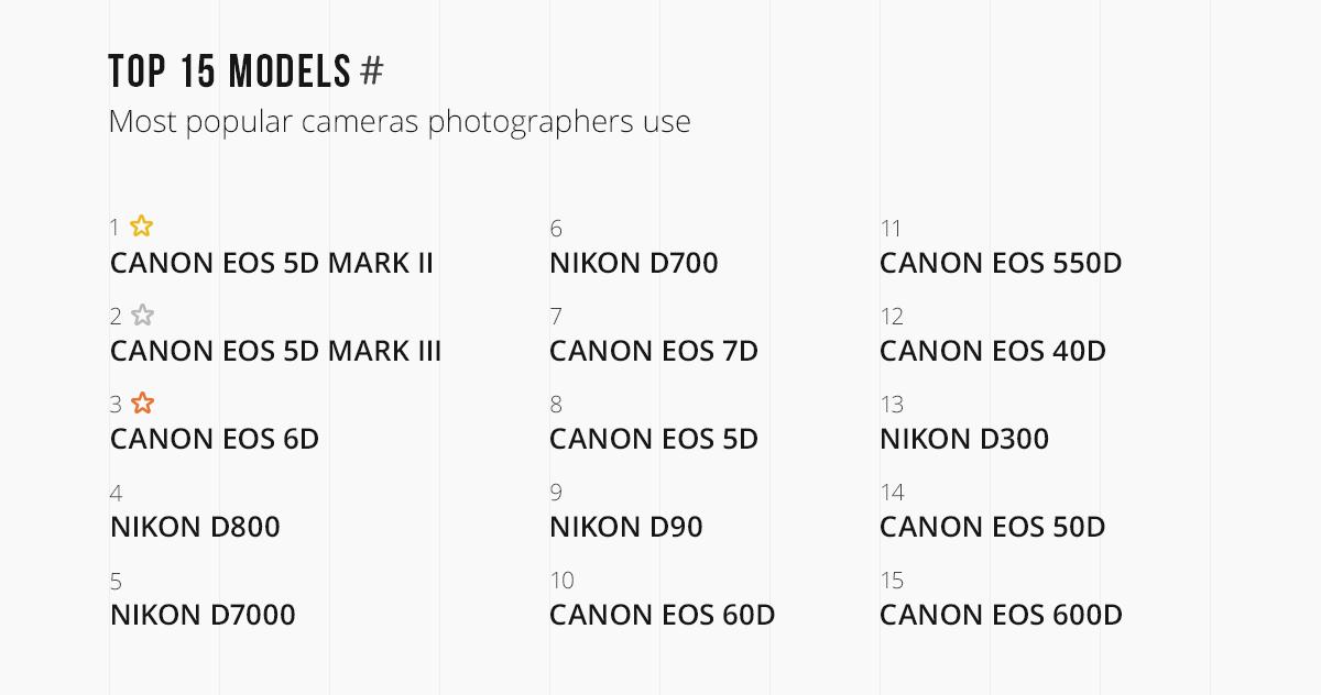 15 самых популярных моделей фотоаппаратов на Depositphotos