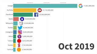 Daftar Top Platform Media Sosial 2019 di Dunia