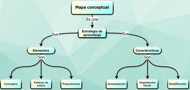 Ejemplo de mapa conceptual creativo con gran diseño hecho con app online gratis