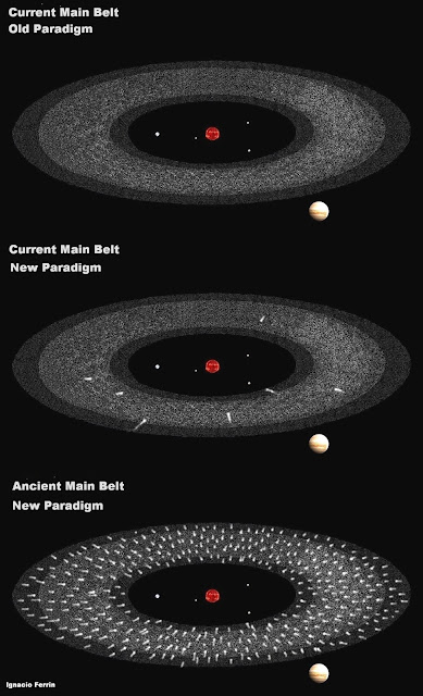 These illustration show the asteroid belt in the present day and in the early Solar System, located between the Sun (at centre) and four terrestrial planets (near the Sun) and Jupiter (at bottom left). The top image shows the conventional model for the asteroid belt; largely composed of rocky material. The middle image shows the proposed model, with a small number of active comets and a dormant cometary population. The lower diagram shows how the asteroid belt might have looked in the early Solar System, with vigorous cometary activity. Credit: Ignacio Ferrin / University of Antioquia