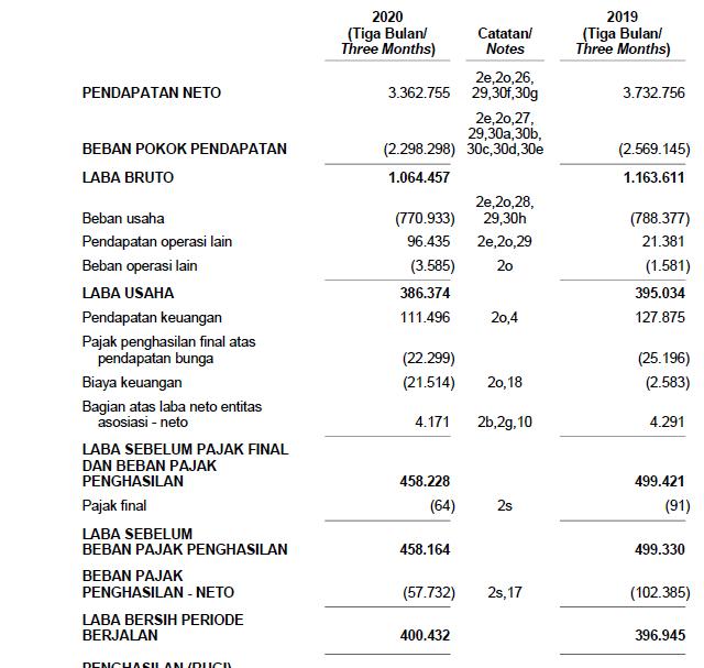Laporan keuangan pendapatan dan laba bersih INTP Kuartal 1 tahunn 2020