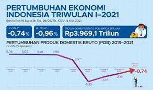 Pertumbuhan Ekonomi 7%, Pondasinya Sangat Rapuh