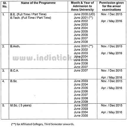 anna university university department affiliated colleges regulation Last and Final Chance exam fee full/part time