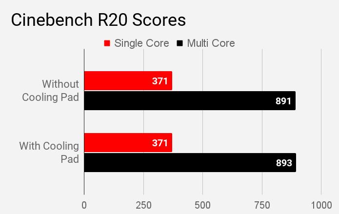 Cinebench R20 single and multi core scores for Intel Core i7 CPU of Mi Notebook 14 Horizon.