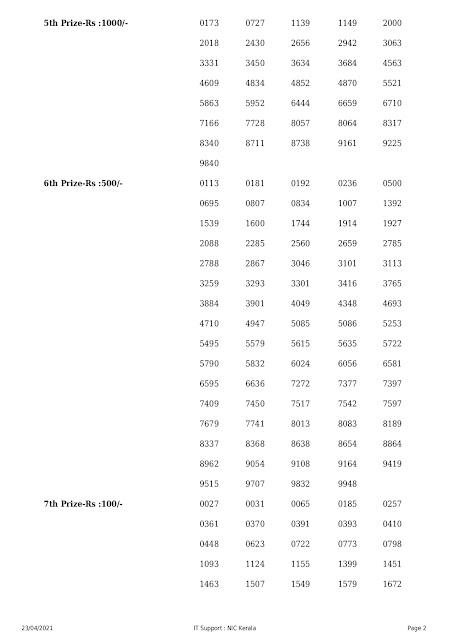 Kerala Lottery Result 23.04.2021 Nirmal Lottery Results NR 221