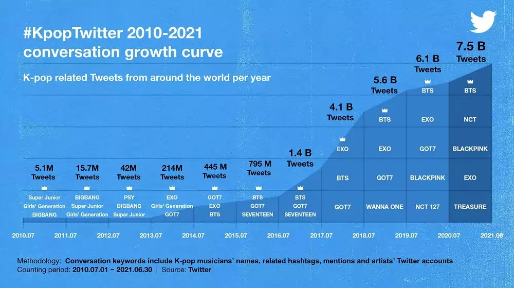#KpopTwitter conversation growth curve