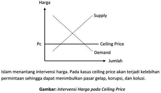 Intervensi Harga: Ceiling Price