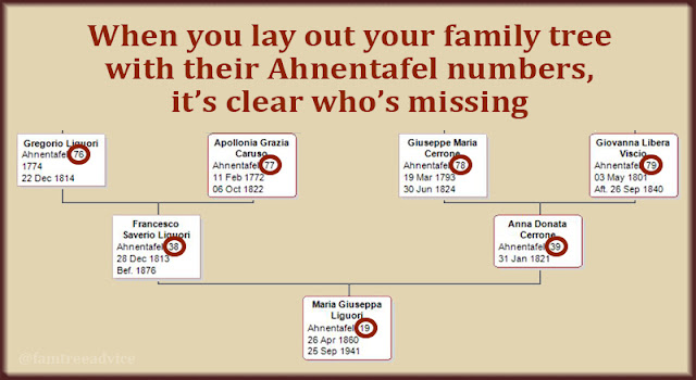This section of my ancestor chart shows each ancestor's Ahnentafel number.