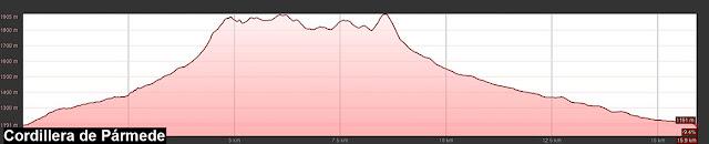 Perfil de ruta al Pico Pozúa en la Cordillera de Pármede, desde Polvoredo.