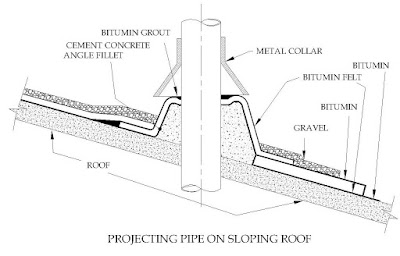 How to water proof a roof, roof water proofing
