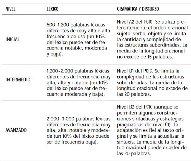 Se definen tres niveles (inicial, intermedio y avanzado) según el léxico y la gramática. Se puede acceder al contenido accesible del esquema en la fuente original enlazada a continuación en el pie de la imagen.