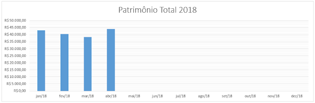 grafico-patrimonio-total-abril-2018