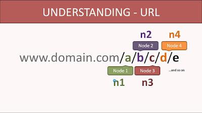Cara membuat routing URL sederhana di pemrograman PHP