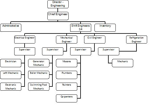 Organization Structure Of 1500 Room Hotel