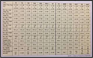 شرح سلاسل و أرقام عوائل TTL و CMOS