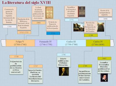 Resultado de imagen de neoclasicismo esquema LITERATURA