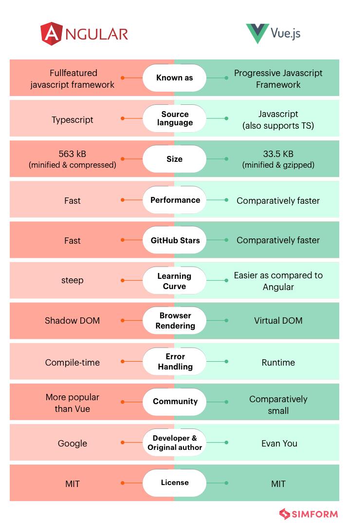 Angular vs Vue