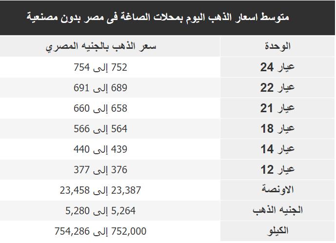 اسعار الذهب اليوم فى مصر Gold الخميس 19 ديسمبر 2019
